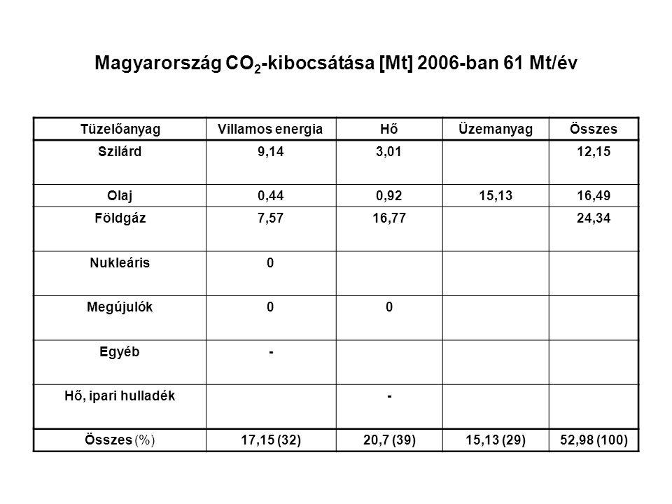 Magyarország CO2-kibocsátása [Mt] 2006-ban 61 Mt/év